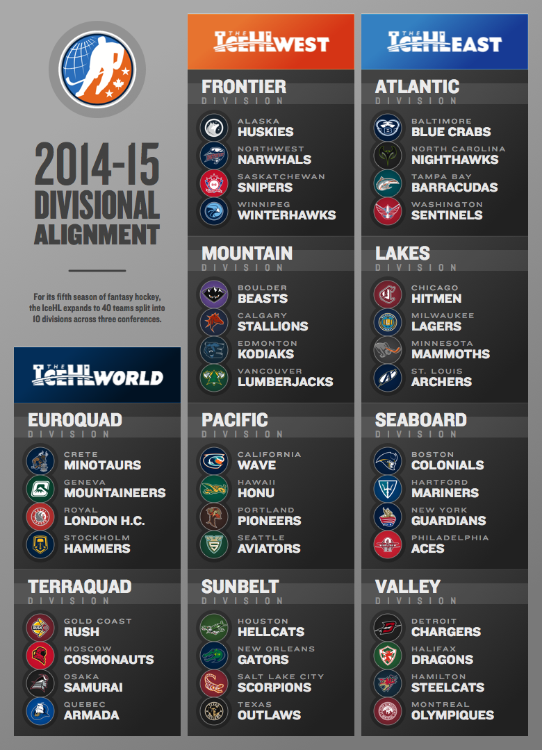 0914-icehl-divisions.png