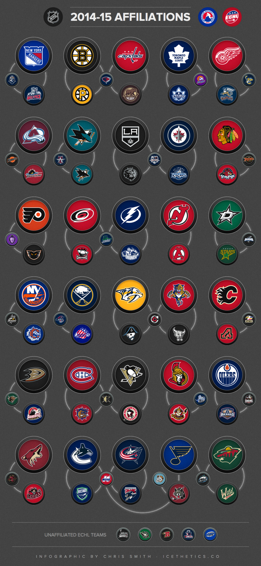 INFOGRAPHIC: Affiliations between NHL/AHL/ECHL/CHL teams in 2014-15 Click here to download full size.