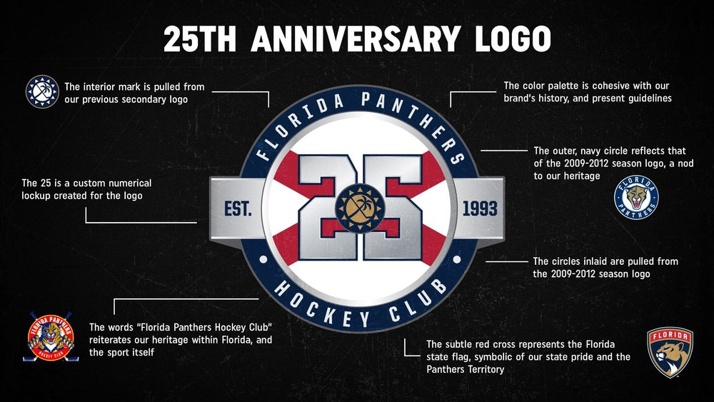 25th anniversary logo explainer / Florida Panthers