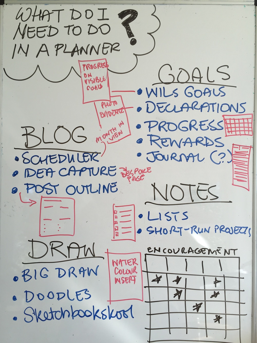 Who doesn't love a white board? here's my DISTILLATION of what I need in a personal planner.