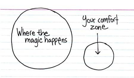Venn Diagram Comfort Zone