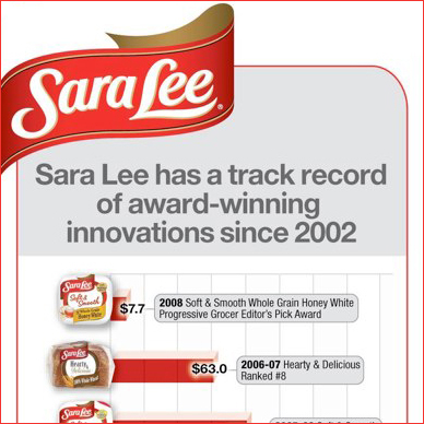 Collateral: Sara Lee