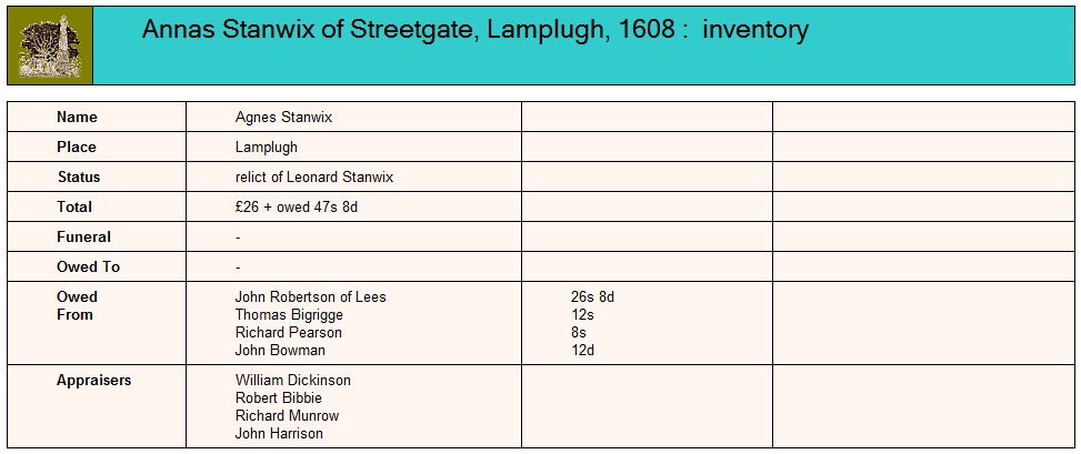 Placeholder for the probate inventory of Annas Stanwix 1608