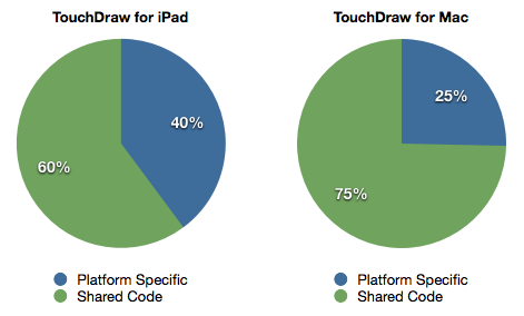 Code reuse between TouchDraw for iPad and TouchDraw for Mac