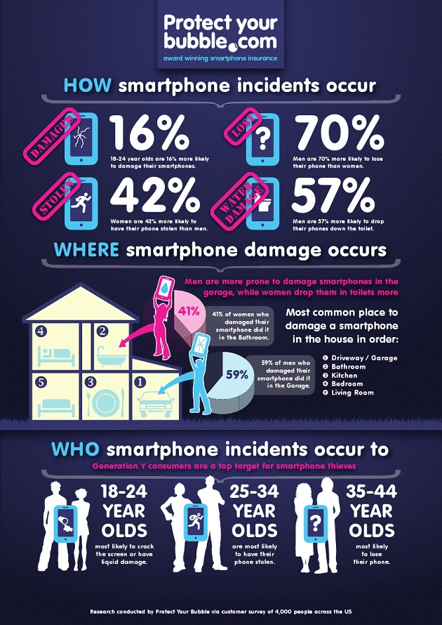 382432-infographic-smartphone-incidents.jpg