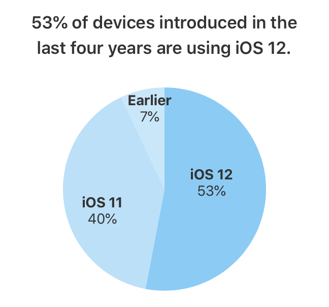 Some Speculation on iOS 12's Faster Adoption — MacSparky