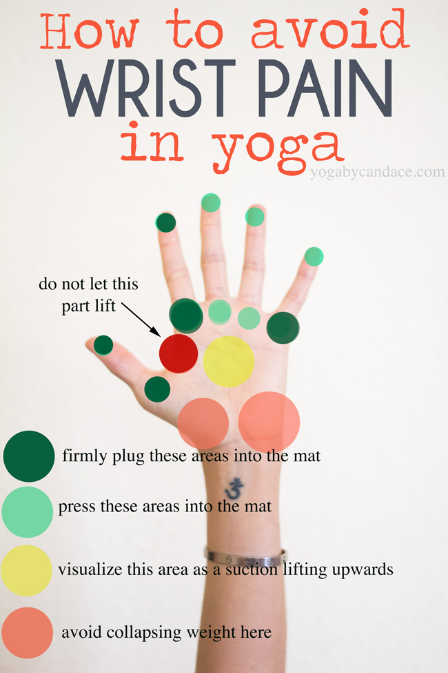 Pin it! How to avoid pain in the hands from yoga.