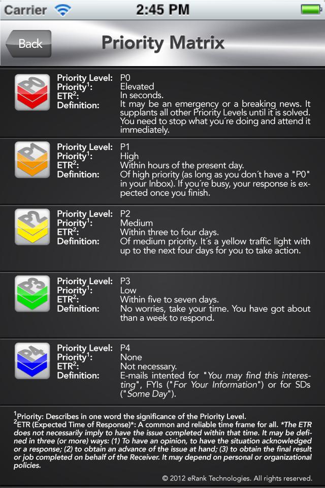 The eRank Prioirty Matrix.®