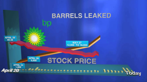 bp barrels leasked graph.png