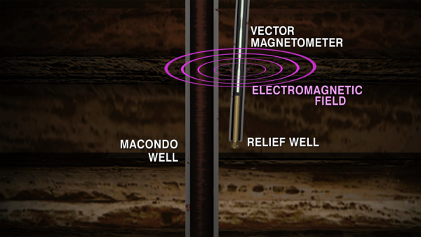 macondo well vector magnetometer.png