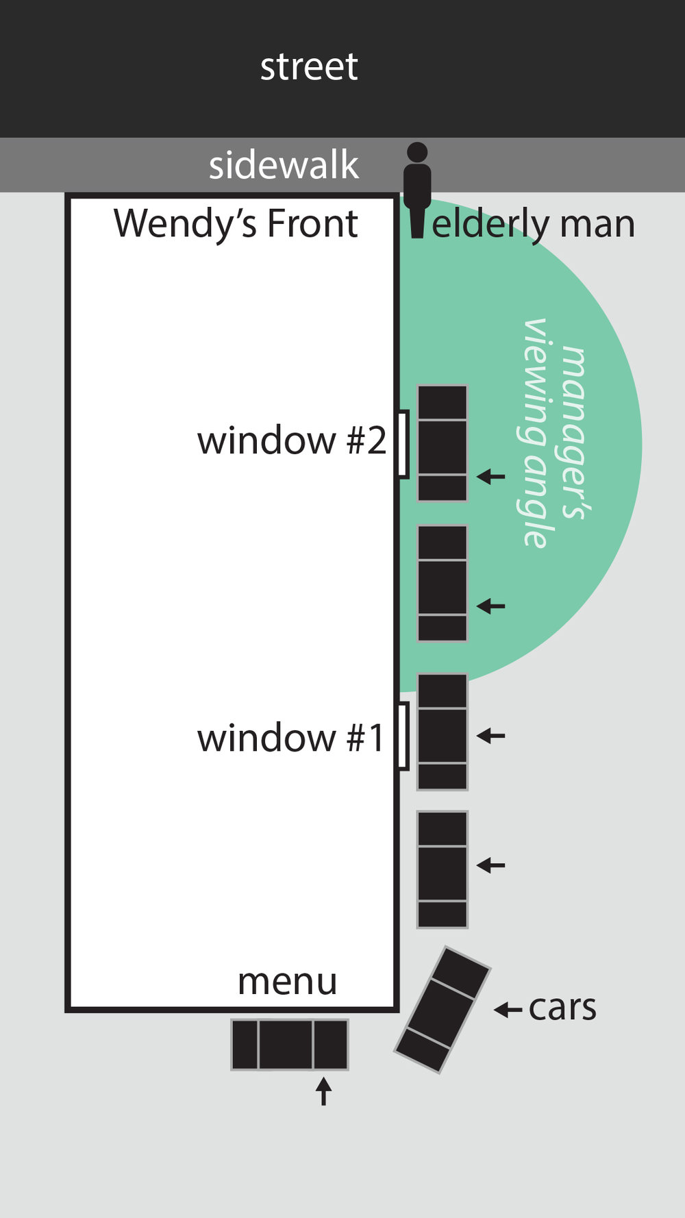 Diagram of the Manager's Point of View. Windows Protrude from building.