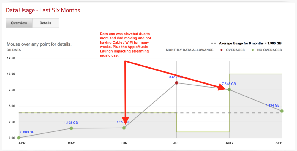 I noted upon my review why my data use spiked between June and August.