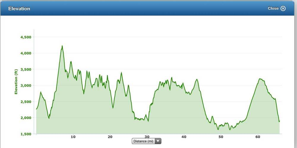 Elevation profile of 2014's Georgia Death Race. Total approximately 35,000 feet over 68 miles.