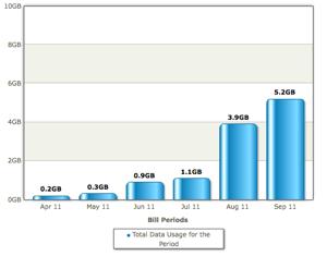 Wife's Data