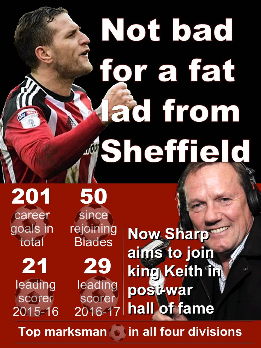 Sheffield United striker Billy Sharp aims to join ex-Blades striker Keith Edwards post-war record