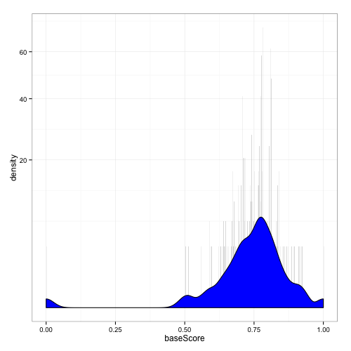 Histogram of card$baseScore generated from linear regression