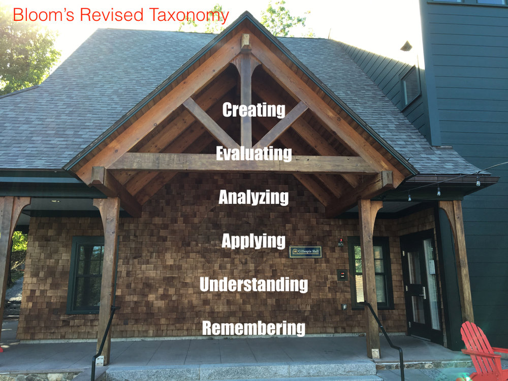 Bloom's updated taxonomy. Higher order thinking required as you climb Gillespie Hall.