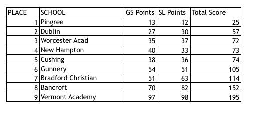 Boys' Team Results
