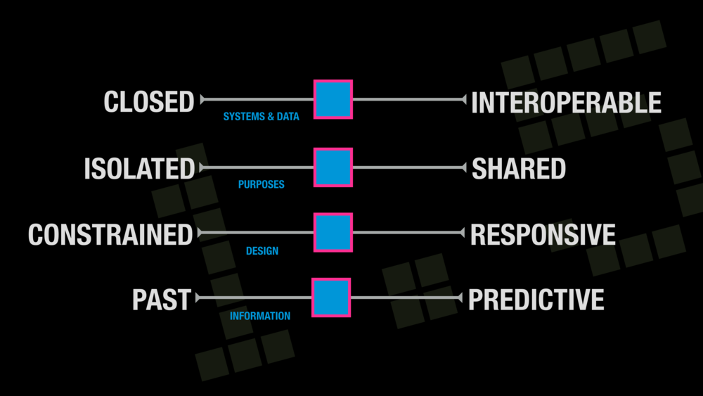 In this transitional state, open and shared platforms will be in early stages, with widely-varying levels of flexibility and interoperability from one platform to the next, posing challenges for individuals and organizations alike as they try to identify which platforms (such as operating systems or device standards) to invest their time and resources into.