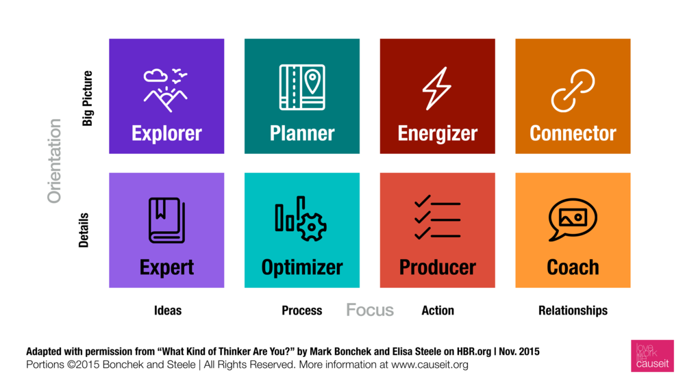 "Bonchek and Steele identify two dimensions for thinking styles: orientation (big picture vs. details) and focus (ideas, process, action, or relationships) in their  Harvard Business Review article, ""What Kind of Thinker are You?"""
