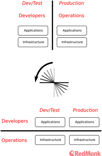 dev_ops_rotation.png