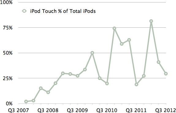 iPod Touch as a Percentage of All iPods