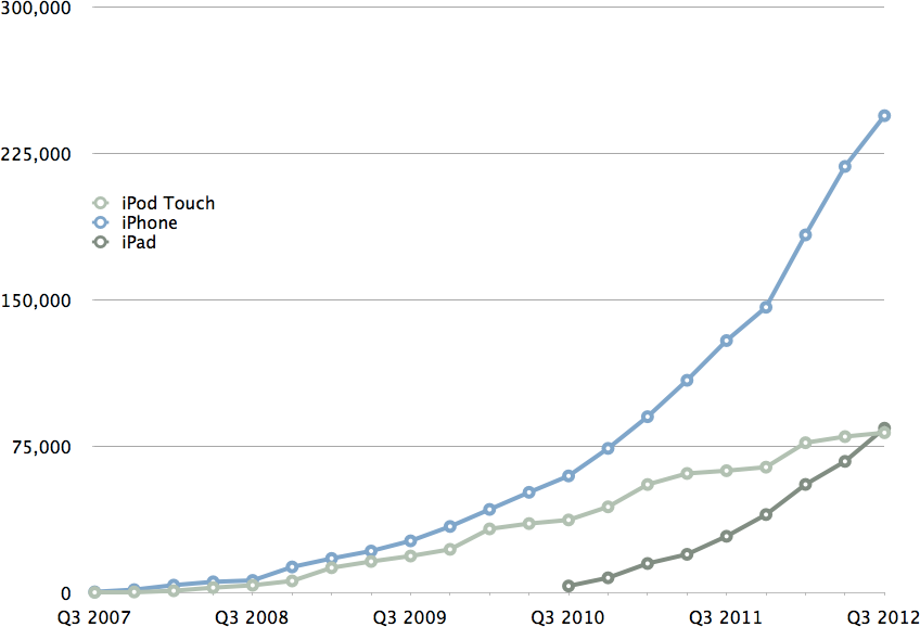 Cumulative iOS Device Sales