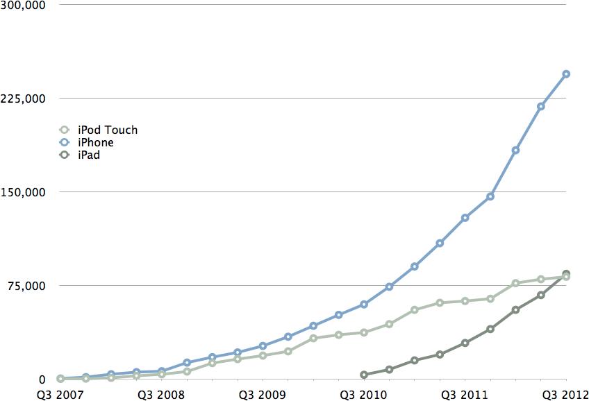 Cumulative iOS Device Sales