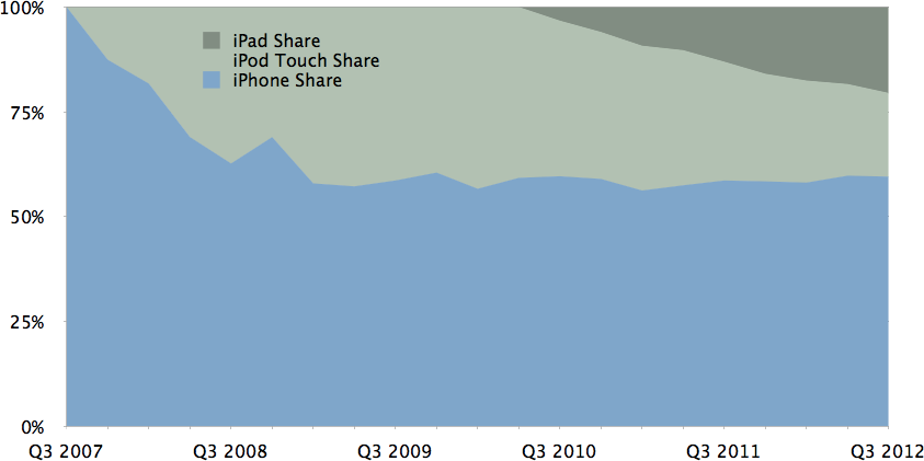 Cumulative Unit Share by Device