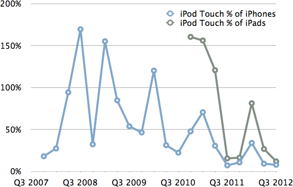 iPod Touch as a Percentage of iPads and iPhones
