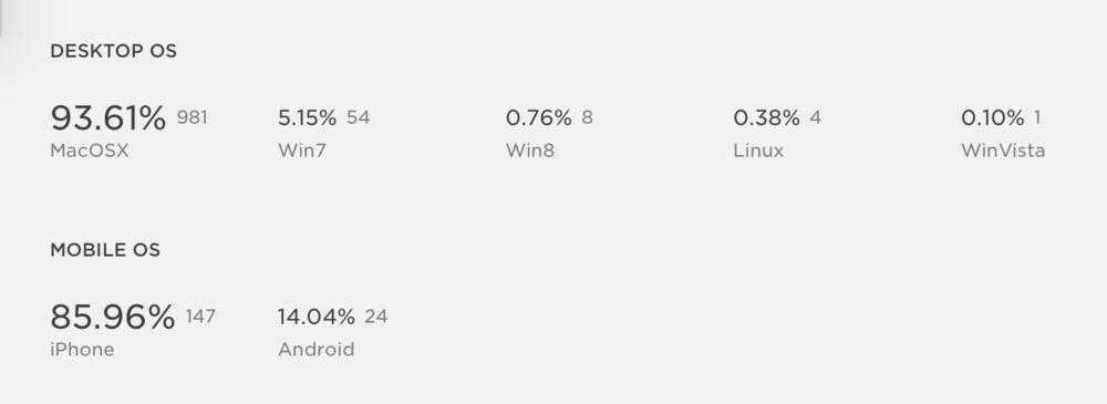 A screenshot of someSquarespace Metrics