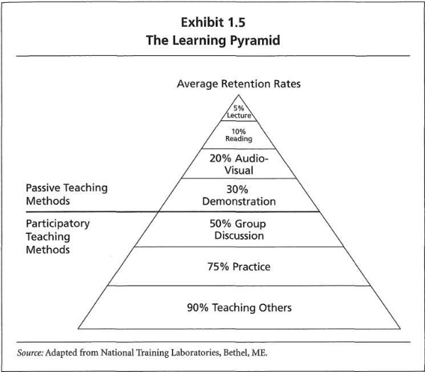 The Learning Pyramid.jpg