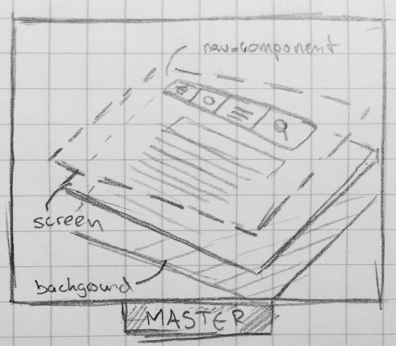 Layers sketch showing  Components  between a  Screen  in the  Master