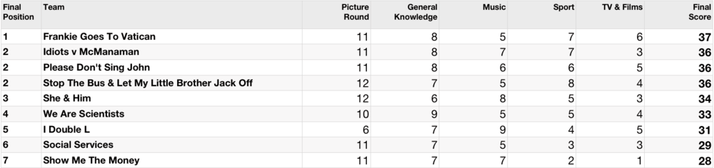Quiz-62-Table.png