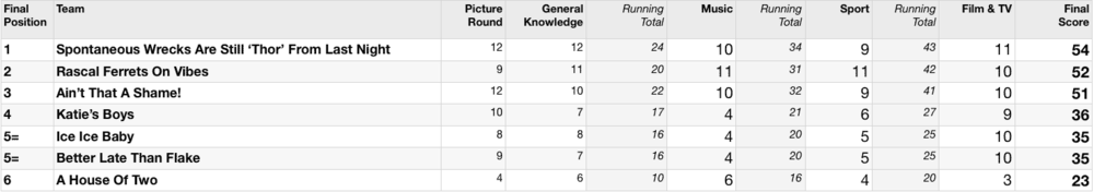 Quiz-291-Table.png