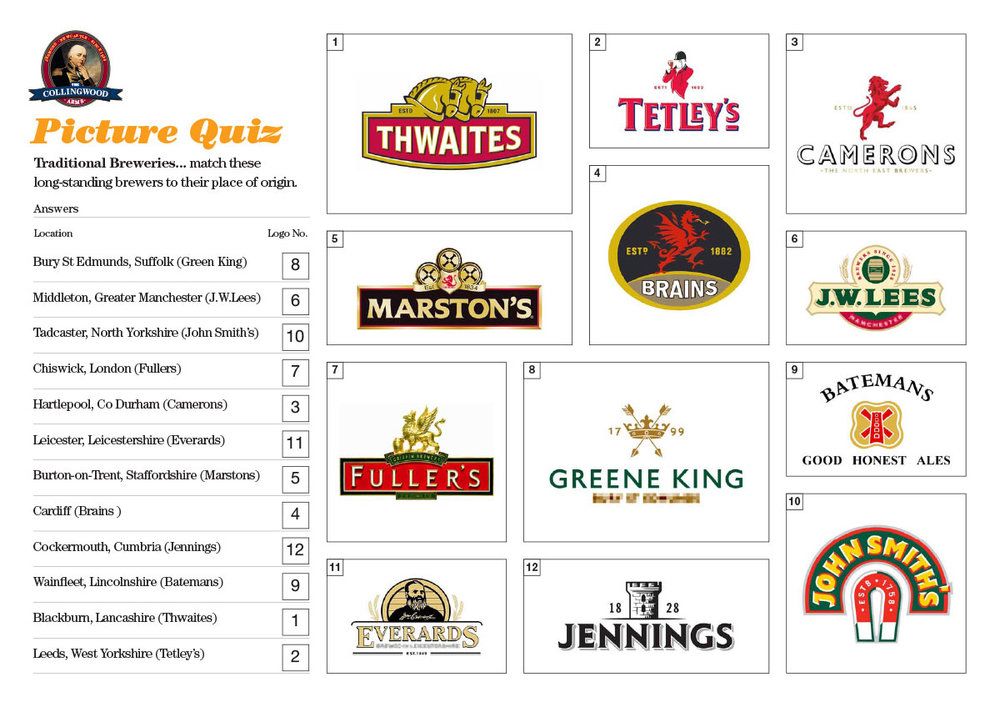 Most of our Teams did fairly well on matching the brands to the location of origin.