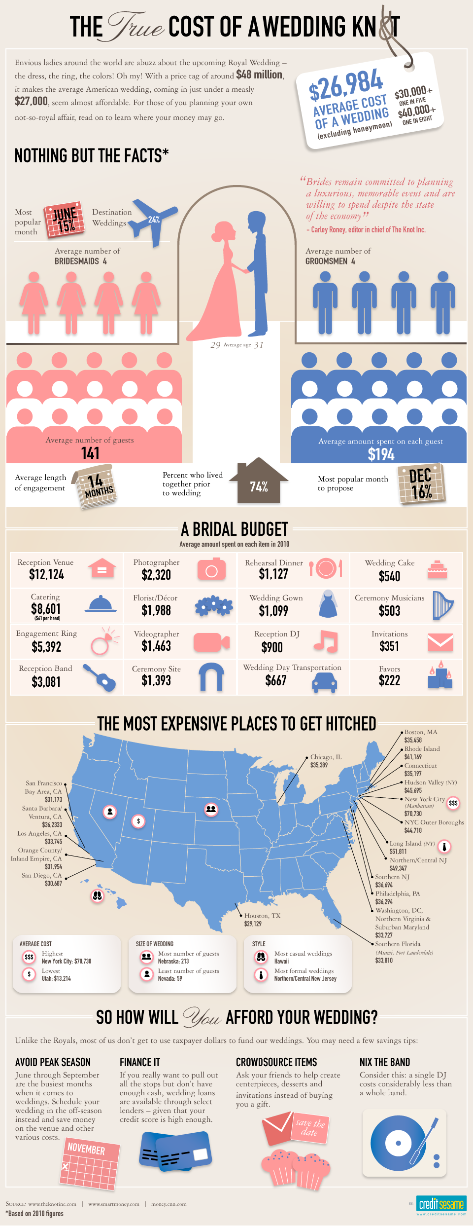 Infographics don't lie. The average cost of a wedding in NYC is $70,730 which is why I'll be having my wedding in Fargo. Nothing says Destination Wedding like North Dakota.