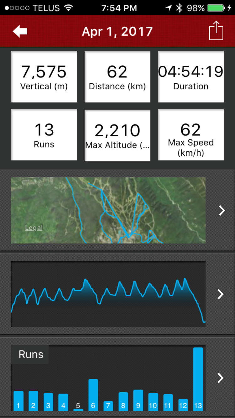 The stats for the day in the Whistler run tracking app.