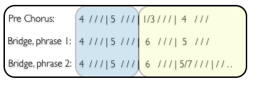 Chords indicated using the number system.