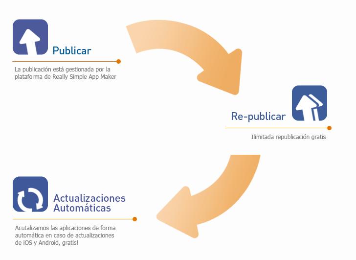 Fácil proceso de publicar