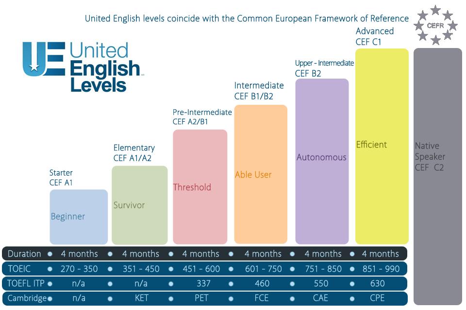 Levels English European United English Levels 2012