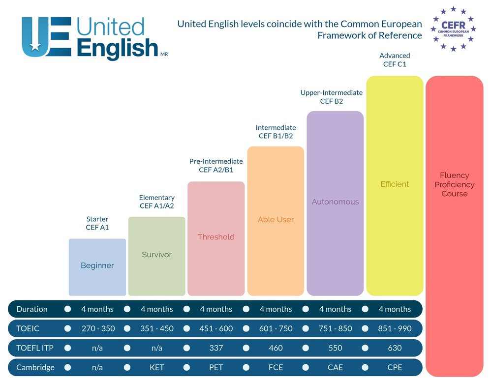 El sistema de niveles United English
