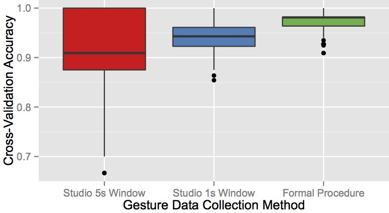 The cross-validation accuracy of three data sets for our Gesture Classifier. The formal procedure had a significantly higher accuracy despite having a similar number of samples as other methods.