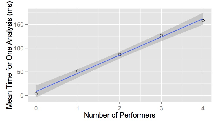 The time-complexity of running our classification system increased linearly with the number of players. We benchmarked the software using  from 0 to 4 simultaneous iPad performers and would expect our current software to run with up to around 25 iPads.