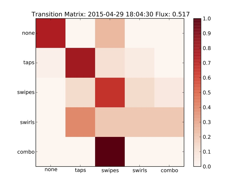 A gesture transition matrix for a 15-second window represented as a heat map. Higher values on the diagonal indicate static gestural activity while off-diagonal indicates gestural movement in the ensemble. Our flux measure exposes this as a single value between 0 and 1.