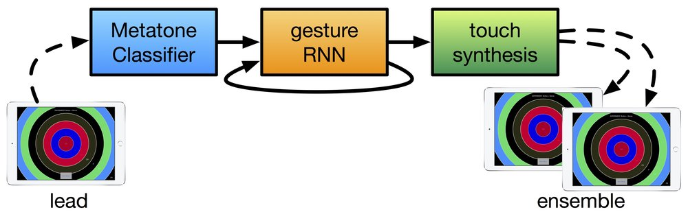 neural-ensemble-system