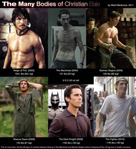 "thedailywhat :      Infographic of the Day:  Matt Ellerbrock explains the impetus behind his ""Many Bodies of Christian Bale"" infographic (you know, besides Christian Bale's many bodies):     With the recent release of David O. Russell's ""The Fighter,"" starring Mark Walberg and Christian Bale, I've often found myself explaining to friends and family the incredible body transformations Christian Bale has gone through since filming ""The Machinist"" (2004). I typically resort to googling images of the actor to compare, and have done this enough to discover that there are some composite images from a few of Bale's roles, but nothing comes close to showing us a more complete picture of just what he's gone through over the last 8 years of his career. This image is my attempt to remedy that.     inb4 The Many Bodies  of Kermit the Frog .   [ /film .]"