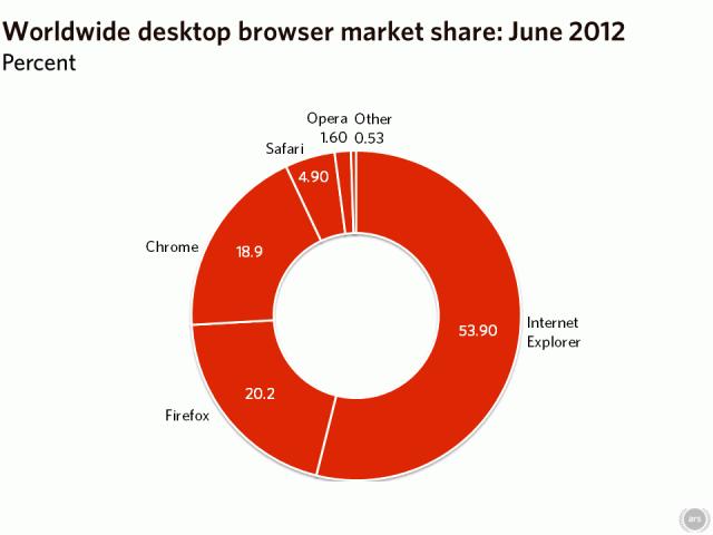 Distrubución mundial del uso de navegadores de escritorio.