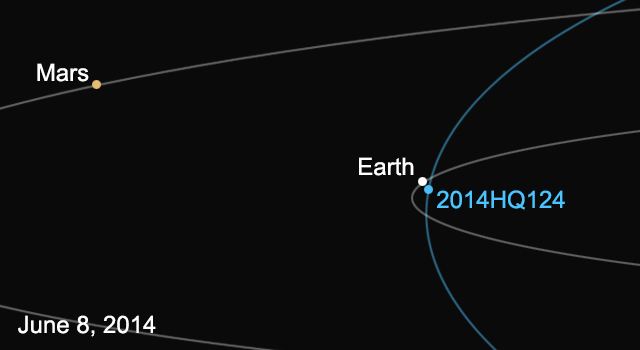 JPL diagram of asteroid 2014 HQ214's position relative to Earth on Sunday. Credit: Nasa/JPL-Caltech