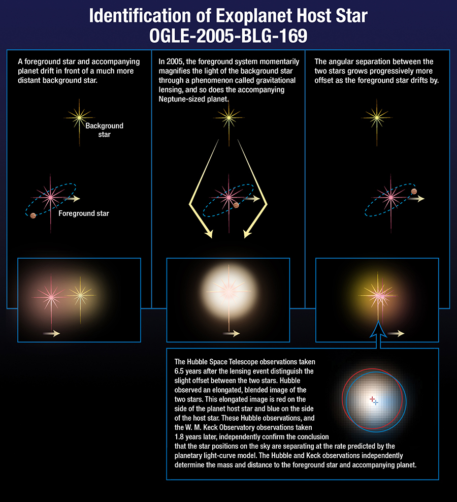 Ground-based observations made by a team of amateur and professional astronomers in 2005 led to confirmation of an exoplanet discovery. Credit: Nasa/Esa/A Fields (STScI) via Keck Observatory